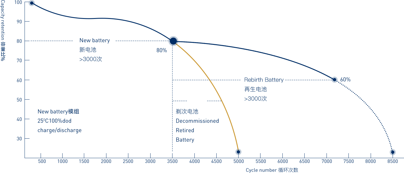 Battery Renewable and Reuse